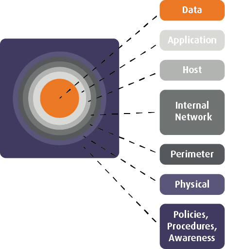 Figure 1 The Defence In Depth Layers 3 Sysnet Cyber Risk